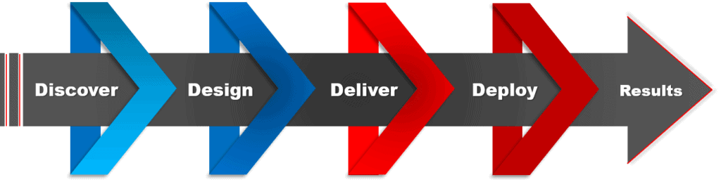 Custom Sales Training